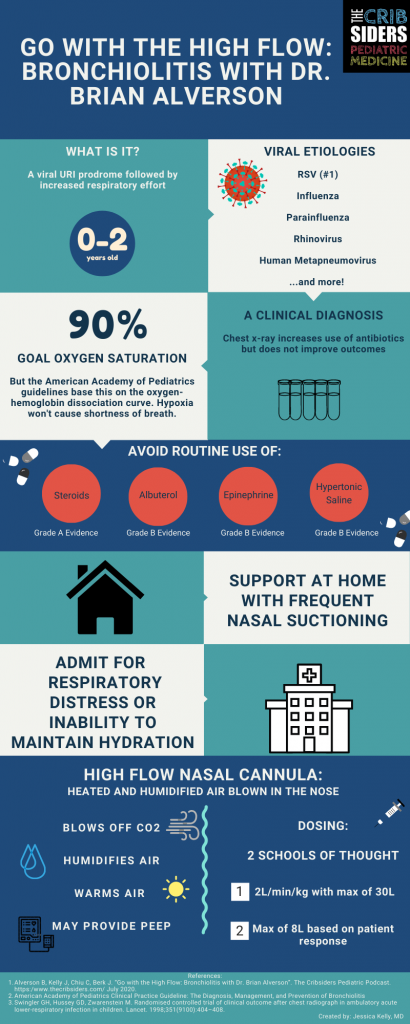 Bronchiolitis Infographic